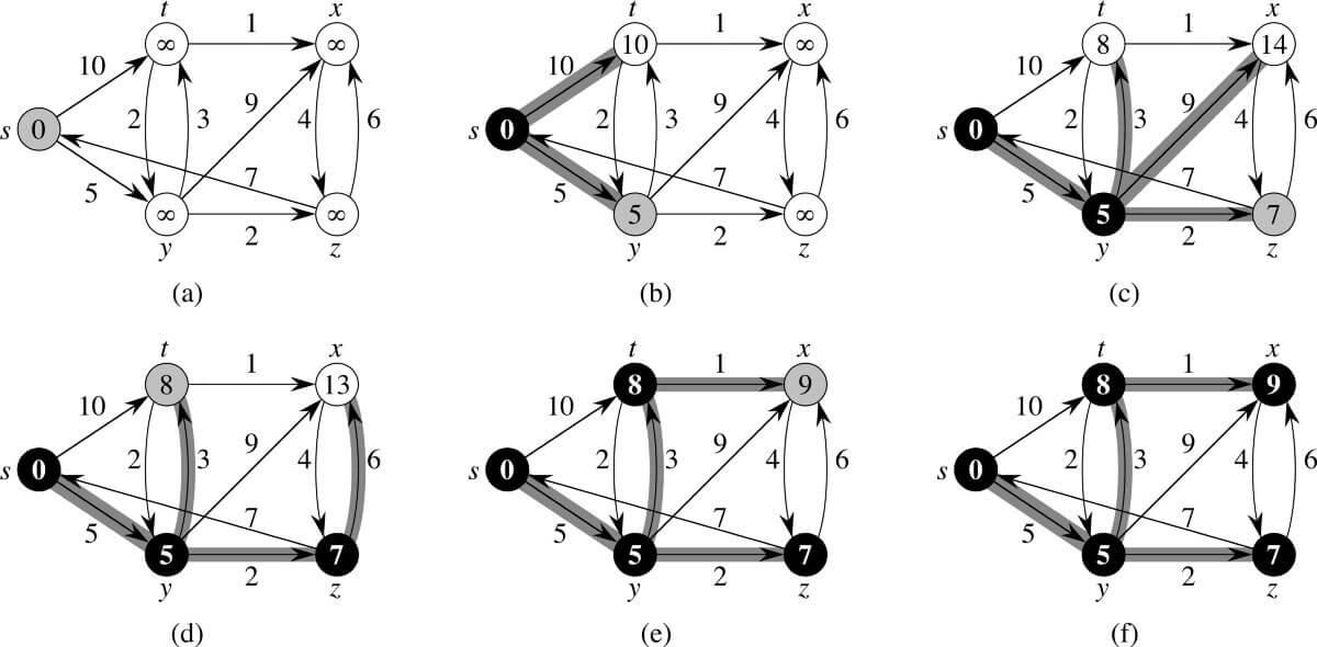 algorithm sequence