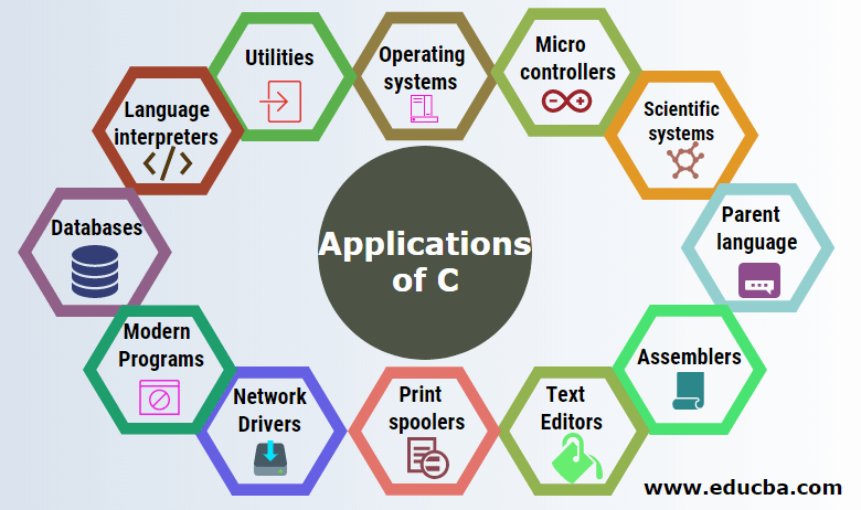 Applications of C