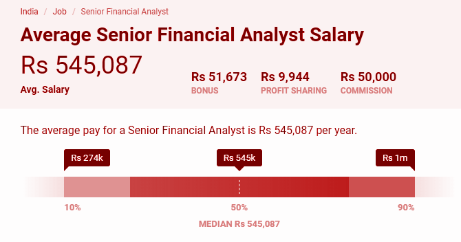 Average Senior Financial analyst salary