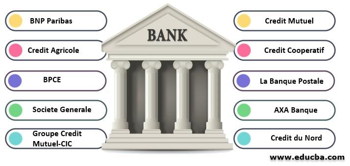 Top 10 Banks in France