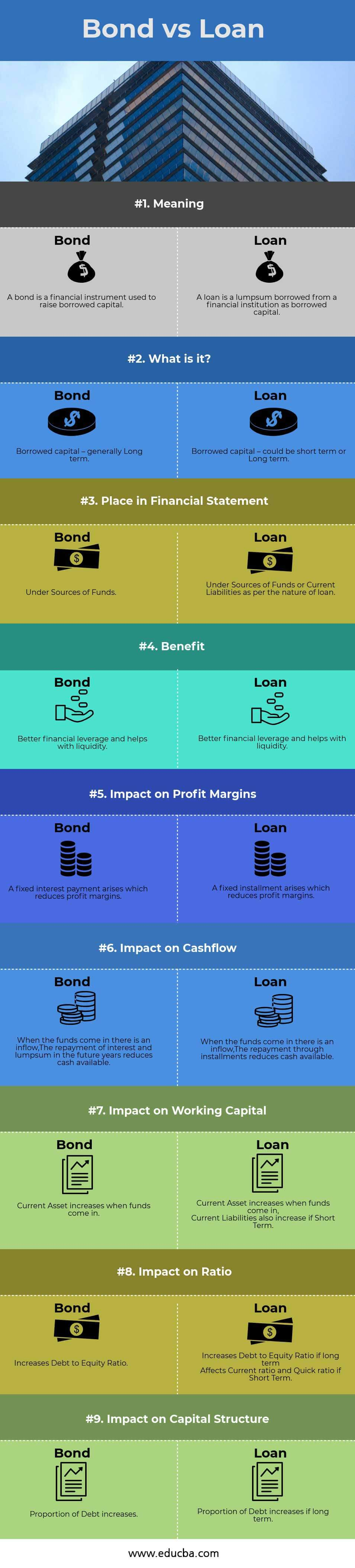 Bond-vs-Loan-infographic