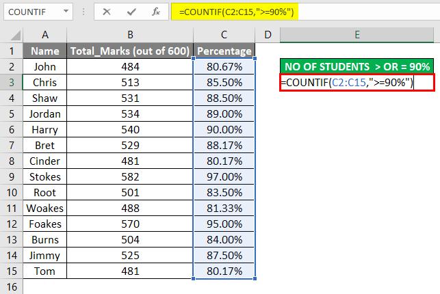 COUNTIF Formula Example 2-4