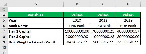 Capital Adequacy Ratio Example 3-1