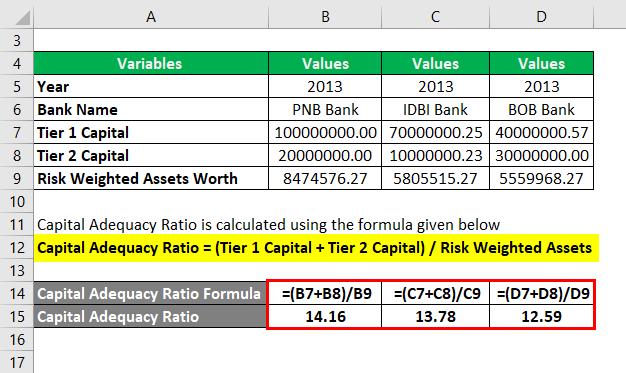 Capital Adequacy Ratio Example 3-2