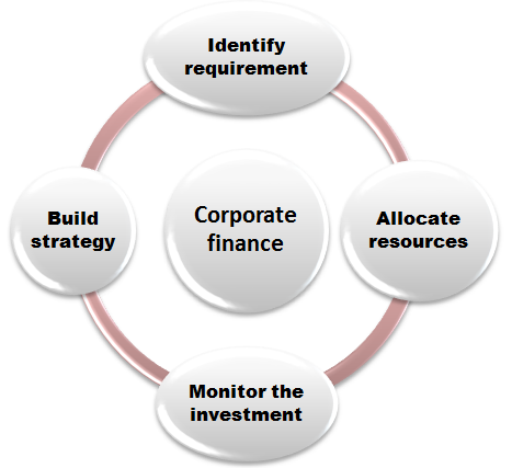 Career path Corporate Finance