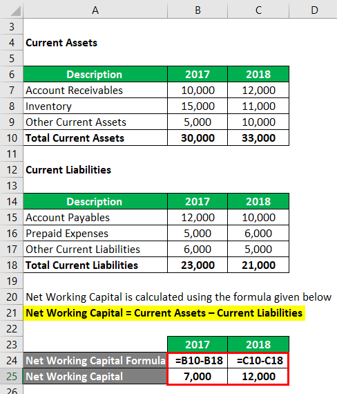 Change in Net Working Capital Formula | Calculator (Excel Template)
