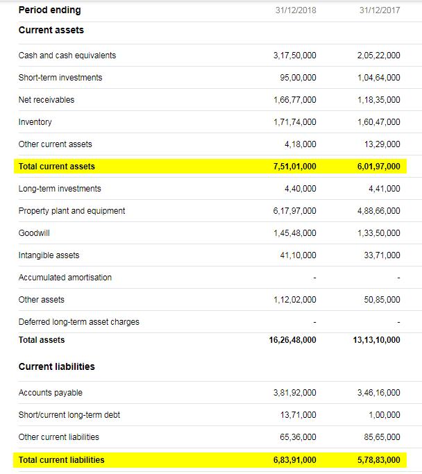 Amazon's Balance sheet