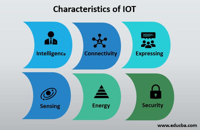 Characteristics of IOT