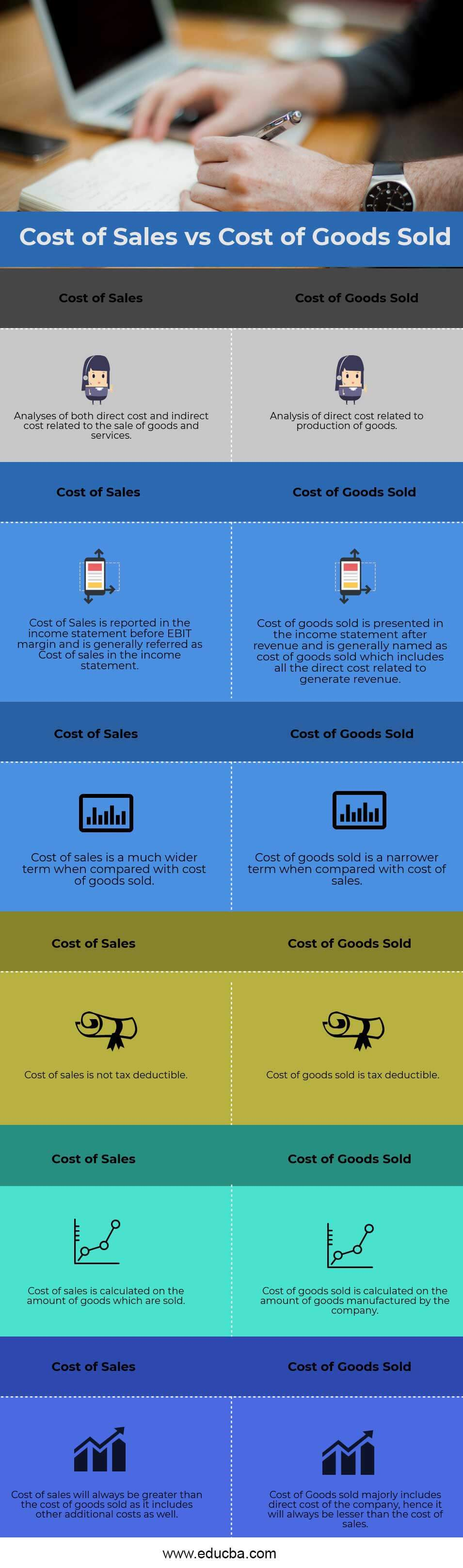 Cost-of-Sales-VS-Cost-of-Goods-Sold-infographic