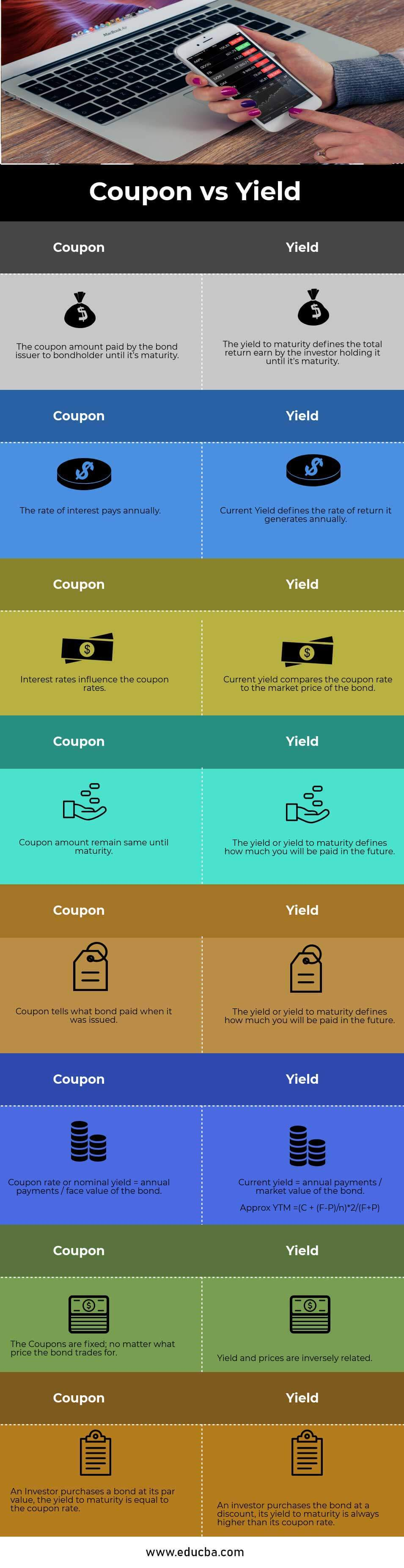 Coupon vs Yield Infographics