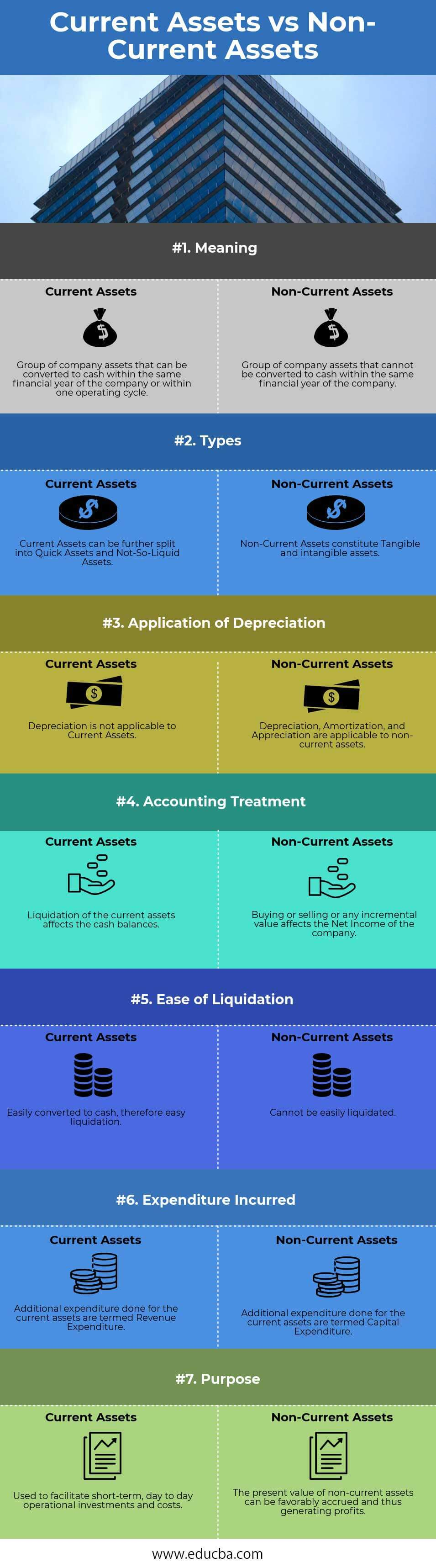 Current Assets vs Non Current Assets Infographics