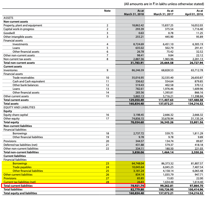 LT Foods Ltd Balance Sheet