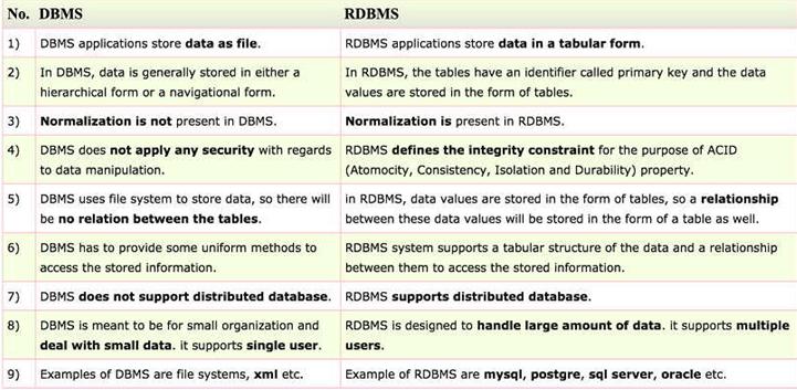 DBMS and RDBMS