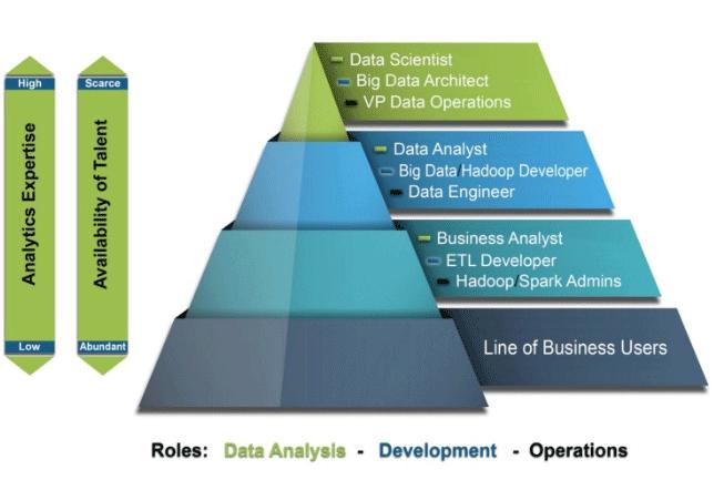 Data Science scope