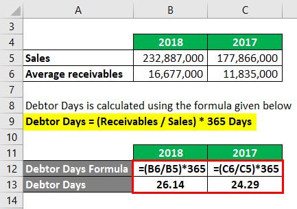 Debtor Days Example 2-4