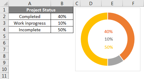 Doughnut Chart in Excel Example 1-14