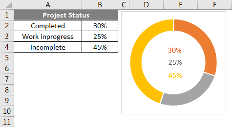 Doughnut Chart in Excel Example 1-15