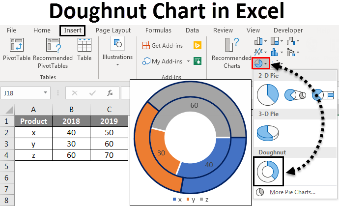 Doughnut Chart in Excel