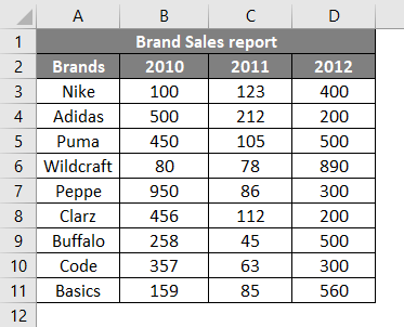 Brand Sales Report