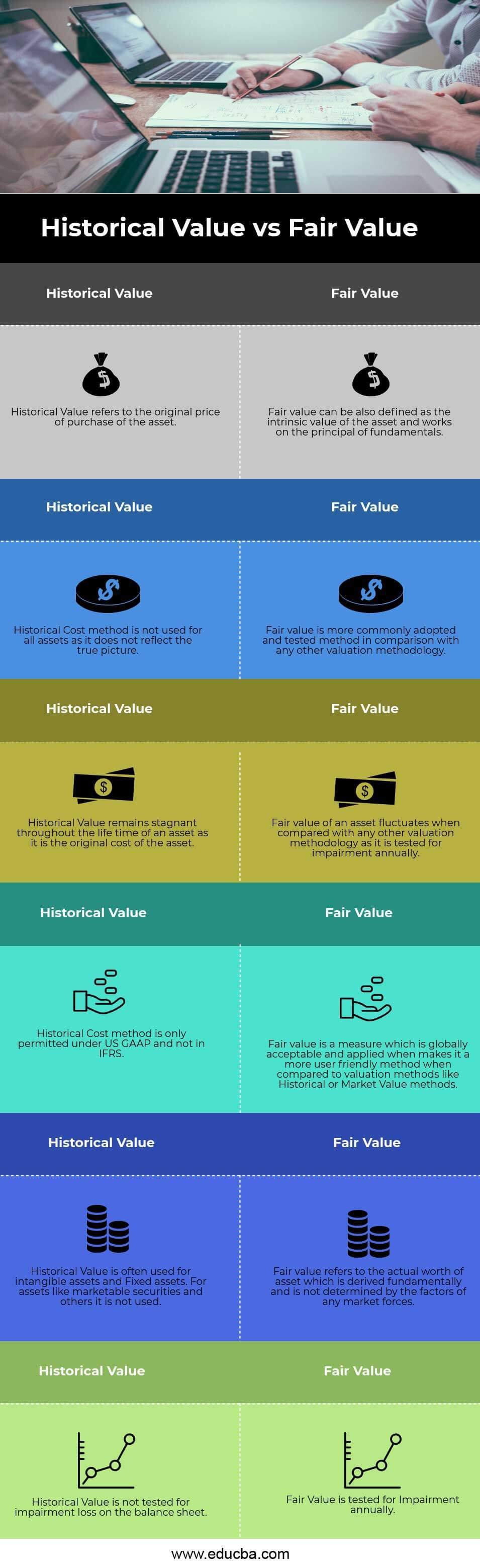 Historical Value vs Fair Value Infographics