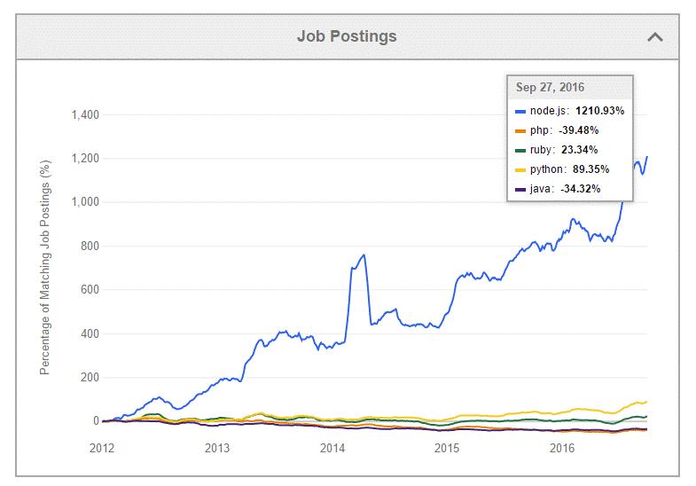 Node JS jobs