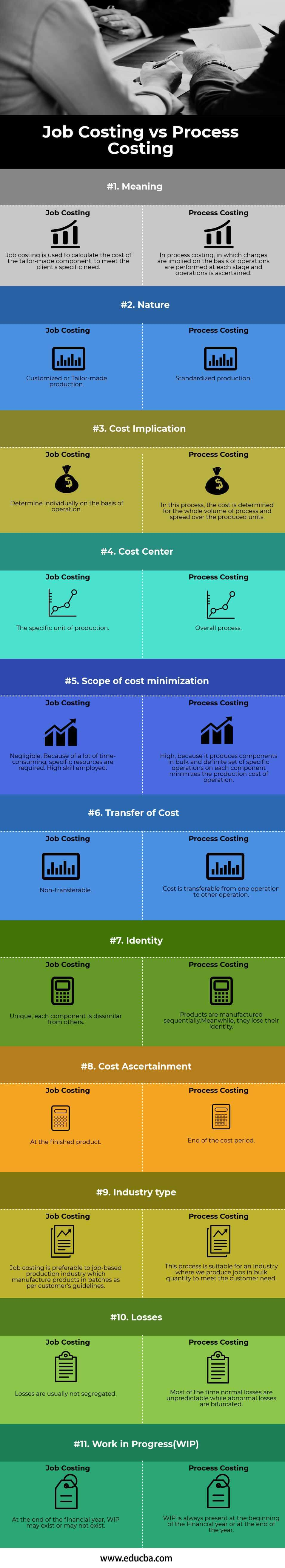 Job Costing vs Process Costing Infographics