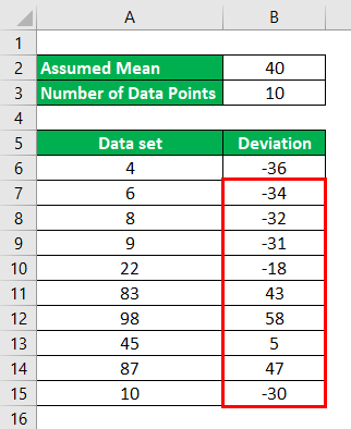 calculation of deviation for all the data points