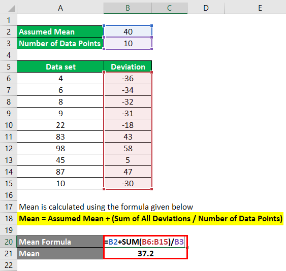Calculation of mean formula using Assumed Mean