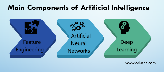 Main Components of Artificial Intelligence