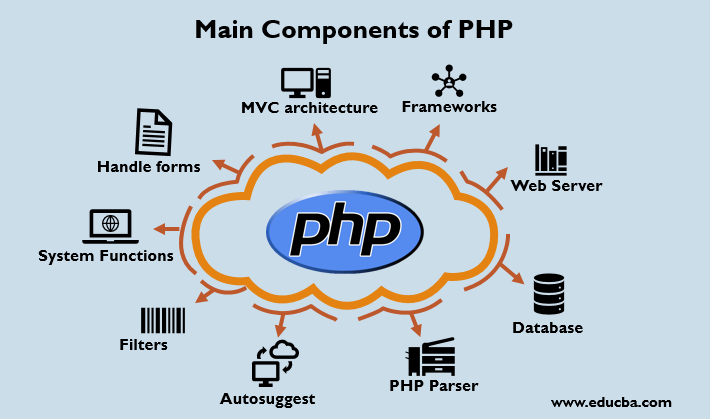 Main Components of PHP