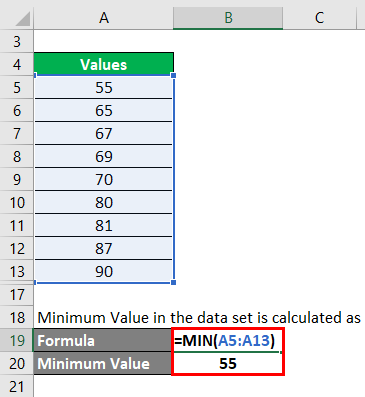 minimum value in the data set Example 1
