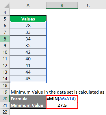 minimum value in the data set for example 2