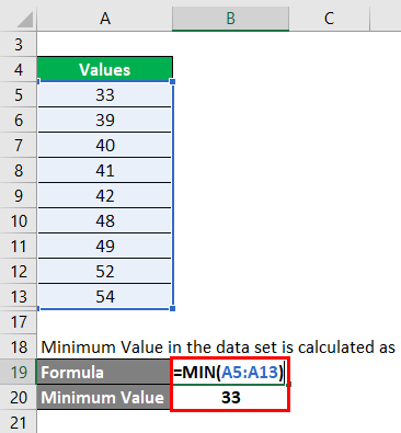 minimum value in the data set for example 3