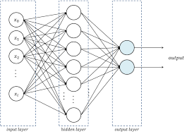 Multilayer feedforward network
