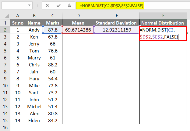 Normal Distribution Graph 1-6