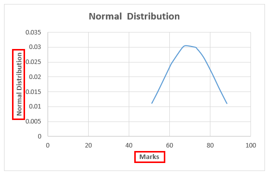 Normal Distribution Graph 2-10