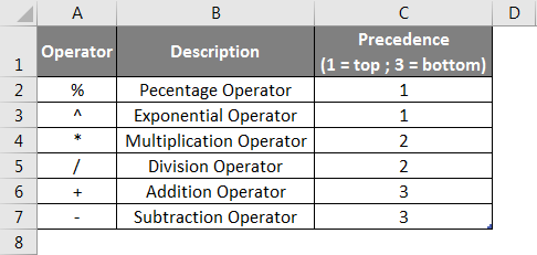 Operators in Excel example 1-2