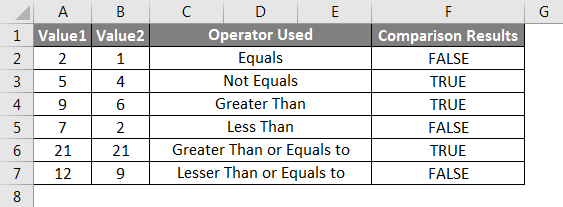 Operators in Excel example 2-1