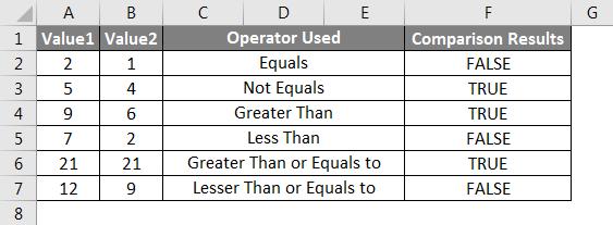 Operators in Excel example 2-1
