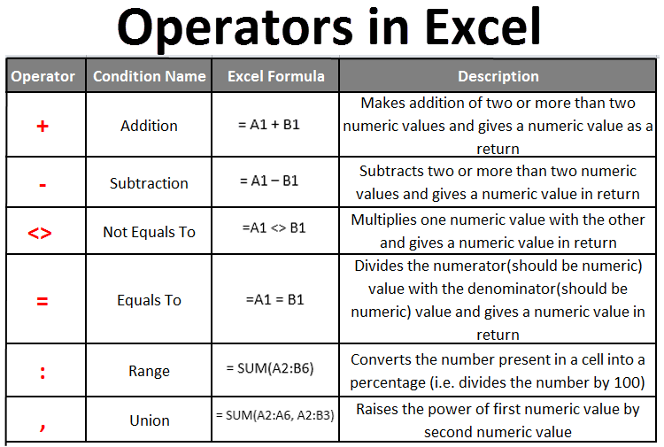 Operators in Excel