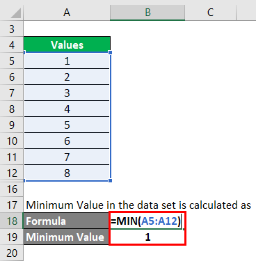 Minimum Value 2