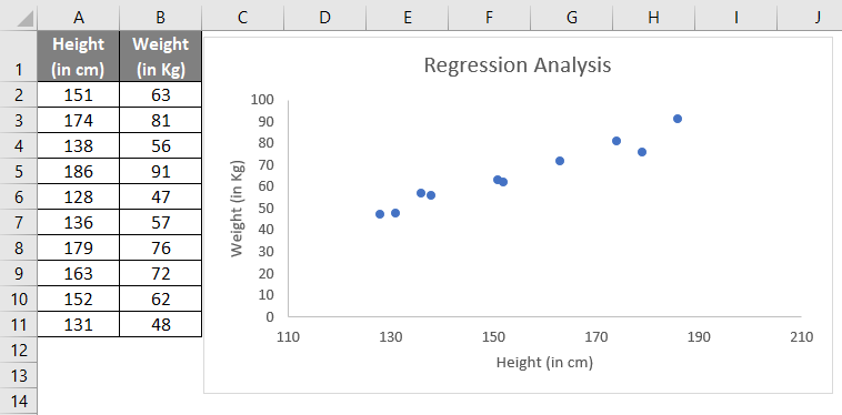Regression Analysis Step 2-2