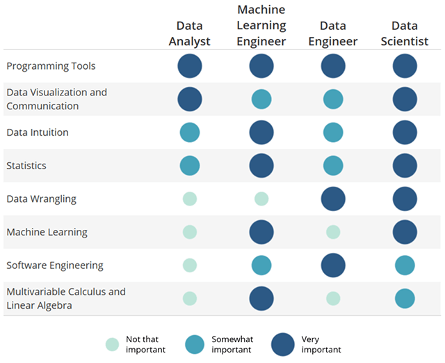 Required Data Science skills