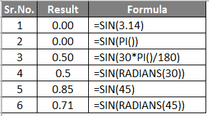 SIN Function example 3-1