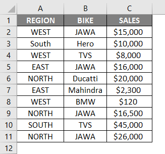 Region-Wise Sales Data