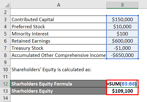Shareholders' Equity 1