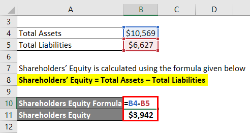 Shareholders' Equity 2