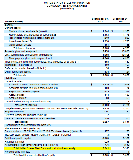 United States steel corporations balance sheet