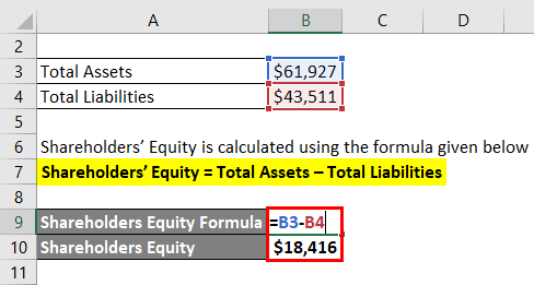 Shareholders' Equity 3