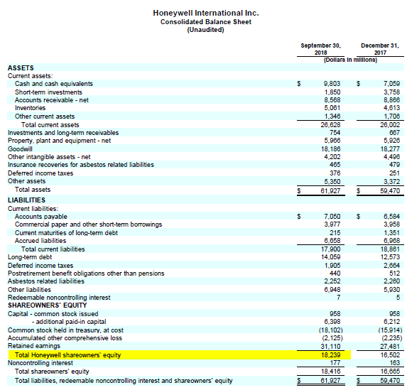 Honeywell reported balance sheet